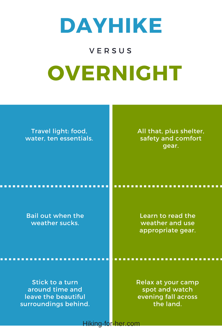 Hiking For Her infographic comparing day hiking with overnight hiking #hiking #backpacking #overnights #weekendbackpacking #hikinginfographic