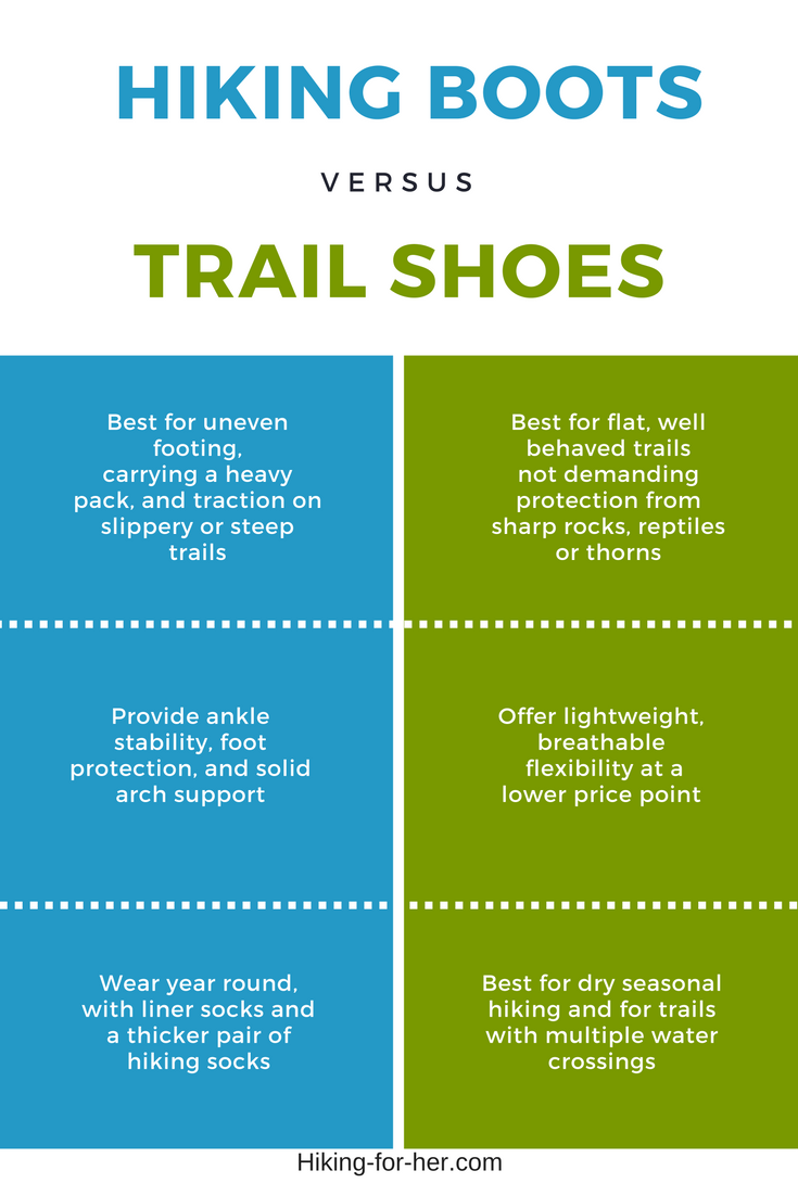 Should you wear hiking boots or trail shoes on your next hike?