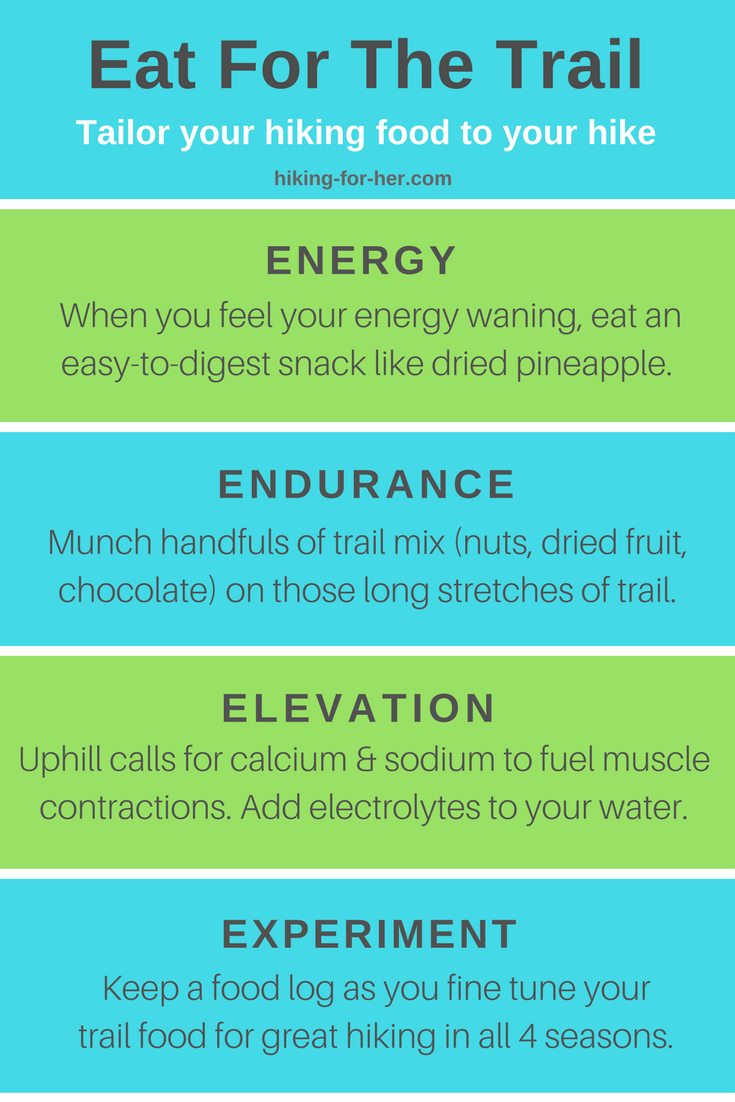 Tailor your hiking food to your hiking plans with trail tips from Hiking For Her. #hike #dayhiking #trailsnacks #backpackingfood