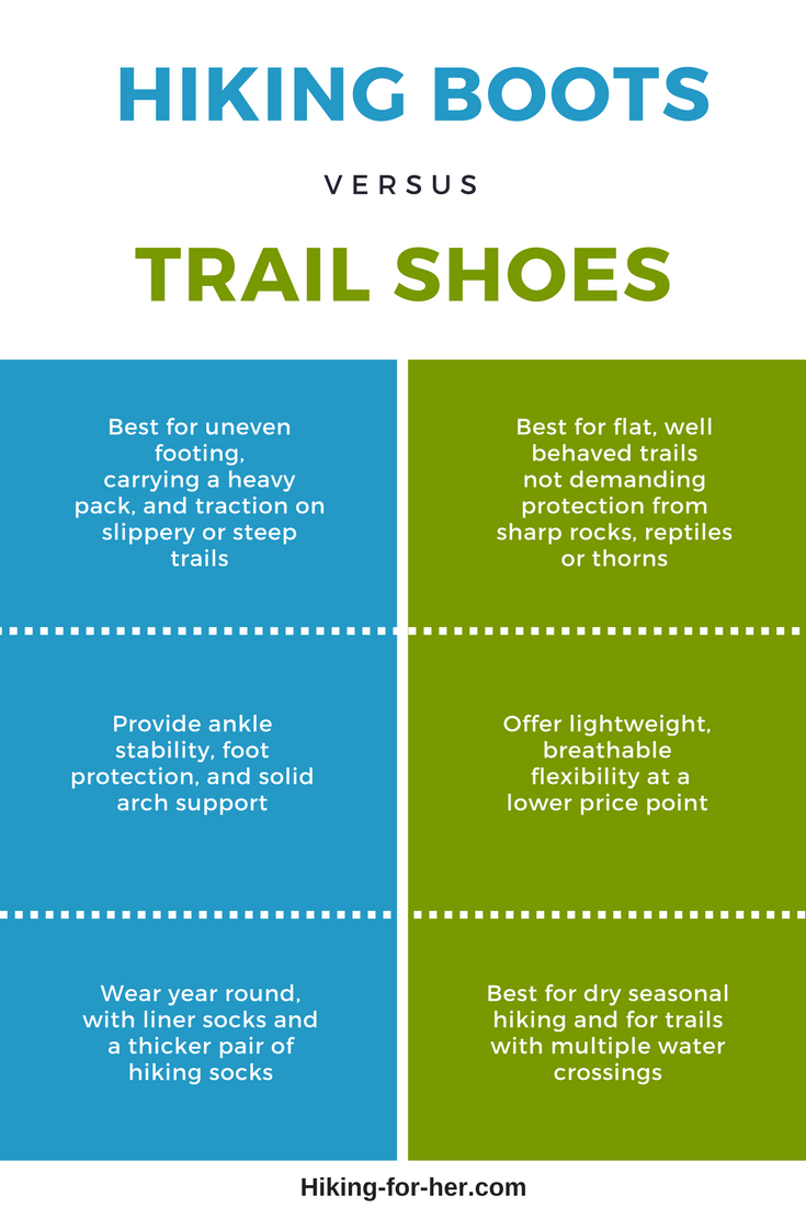 Make up your mind when to use hiking boots versus trail shoes with this infographic from Hiking For Her.