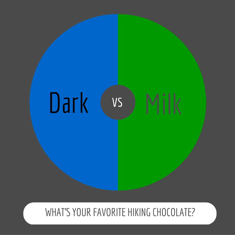 Do you prefer dark chocolate or milk chocolate as a hiking snack? Find out which is a better hiking food choice at Hiking For Her. #hiking  #trailsnacks
