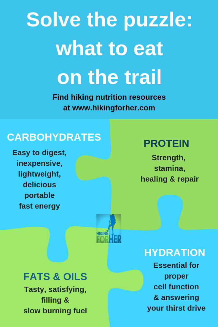 Wondering what to eat on a hike? This Hiking For Her infographic solves the puzzle. #hikingfood #eatonahike #hikingsnacks #hiking #backpacking #hikinginfographic